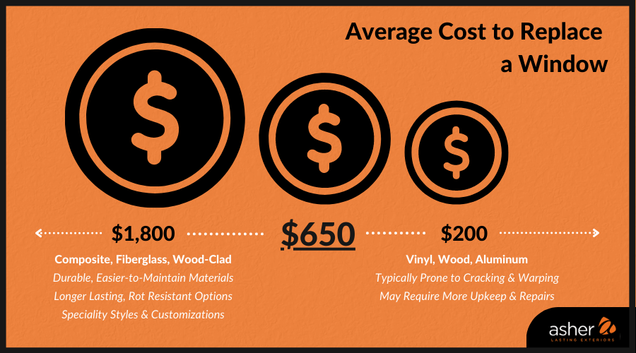 Infographic representing typical window size costs